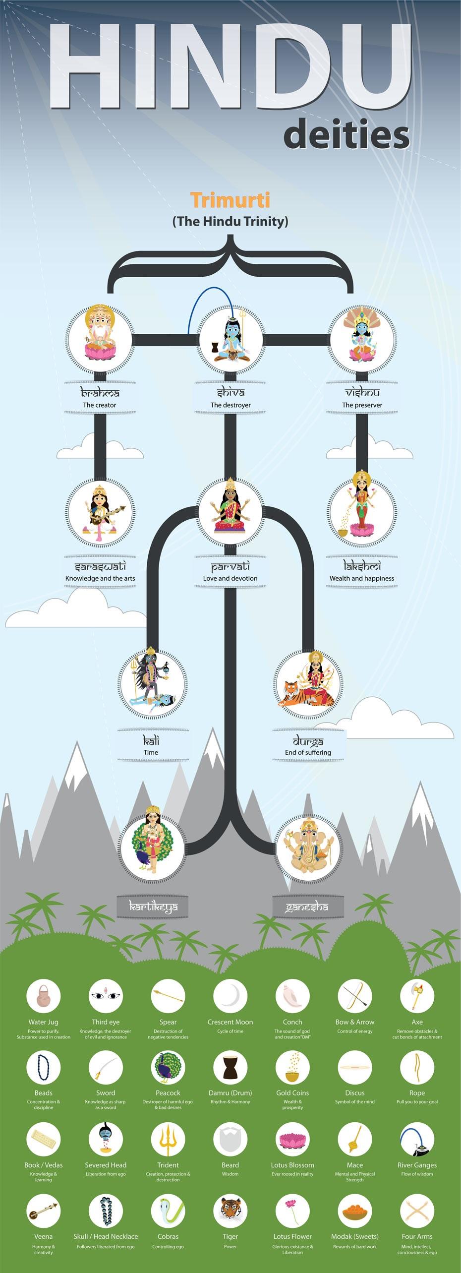 Understanding Hindu Deities